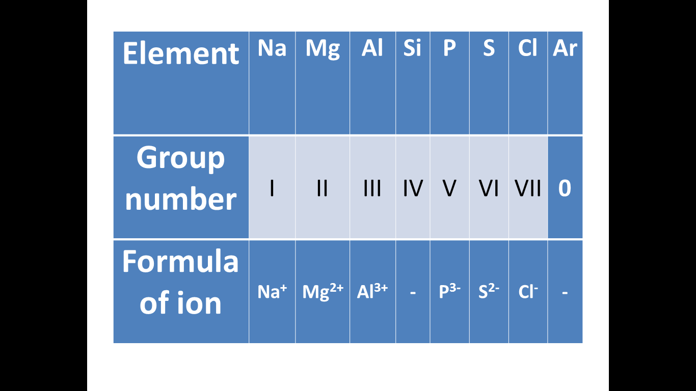 Science e portfolio summary of what i learnt periodic table in the periodic table the elements are arranged in order of increasing proton atomic number and are classified according to groups and periods gamestrikefo Image collections