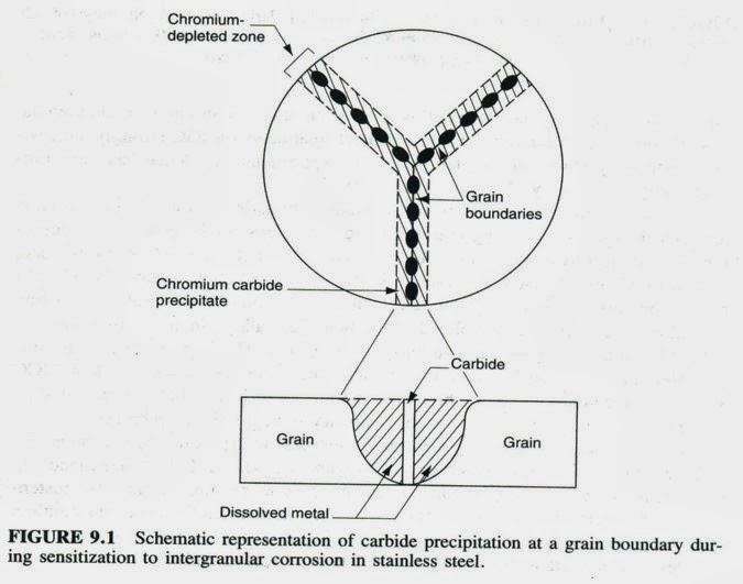 intergranular corrosion