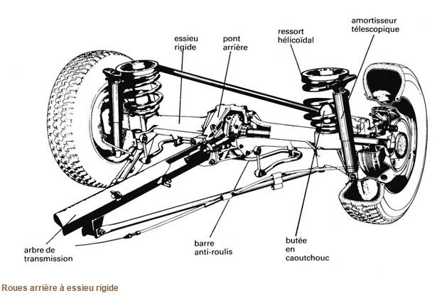 Suspension voiture définition