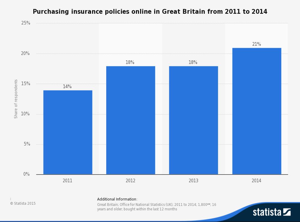 Nof of insurance policies brought online