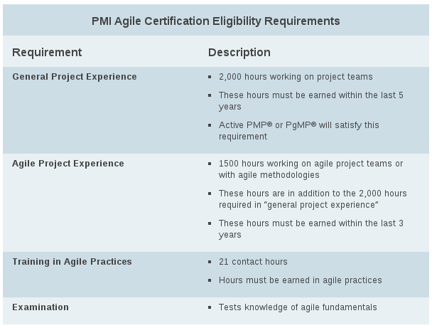 Agile Way: Exam tips for PMI ACP Certification from PMI Agile ...