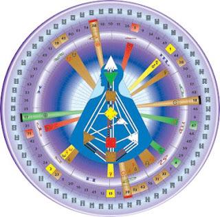 astrologia oroscopi, human design system, la felicità, vivere felici, essere felici, ricerca della felicità, felici, amore, la crescita, crescita personale, crescita spirituale, guadagnare, denaro, il successo, di successo, cambiamento,