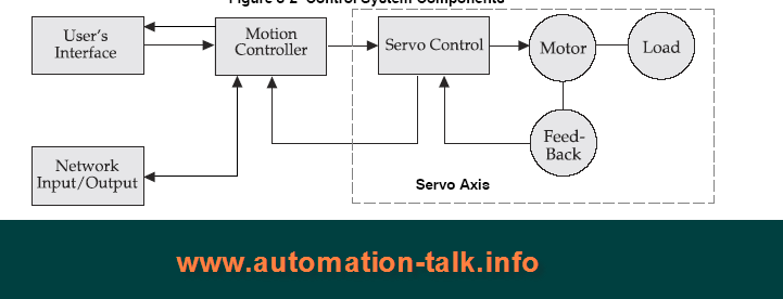 October 2011 automation talk all about industrial for Industrial servo motor tutorial