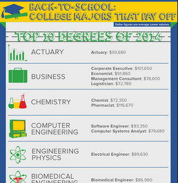 http://abcnews.go.com/Business/highest-earning-majors-back-school/story?id=24961735