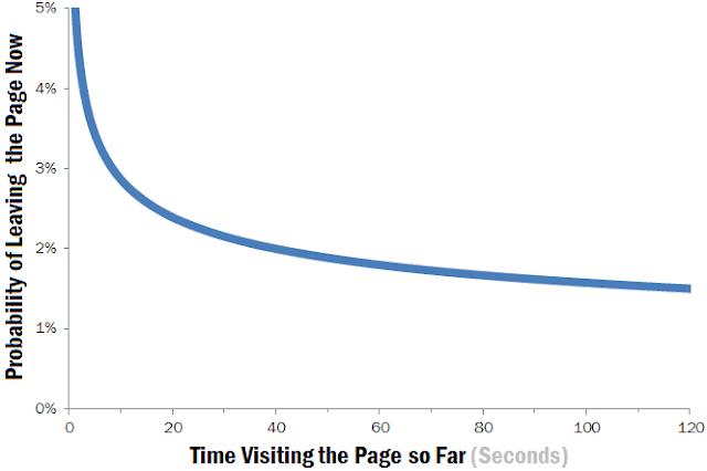 distribuzione di weibull per illustrare il bounce rate