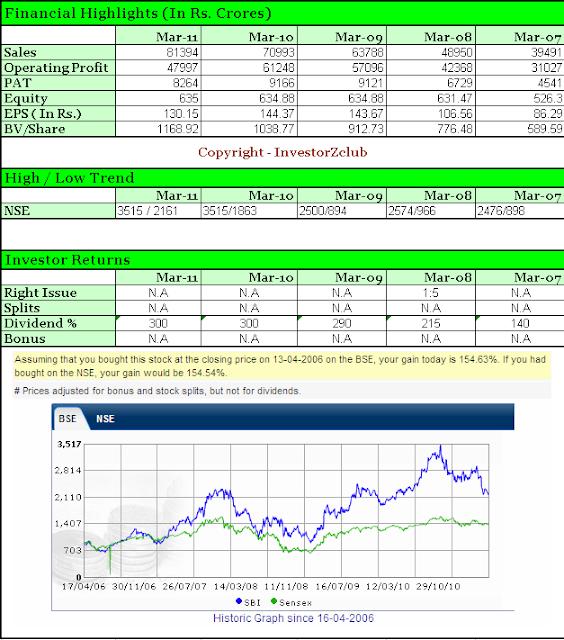 SBI Financial Performance 2007 - 2011