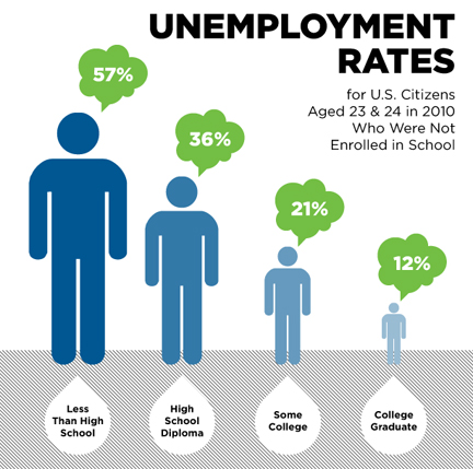 uk unemployment problem At 55%, the uk has one of the lowest unemployment rates in europe however, this apparent success is masking the prevalence of underemployment in the uk economy underemployed workers can be seen as those individuals who have a job (thus not unemployed) but are being underutilised the office of.
