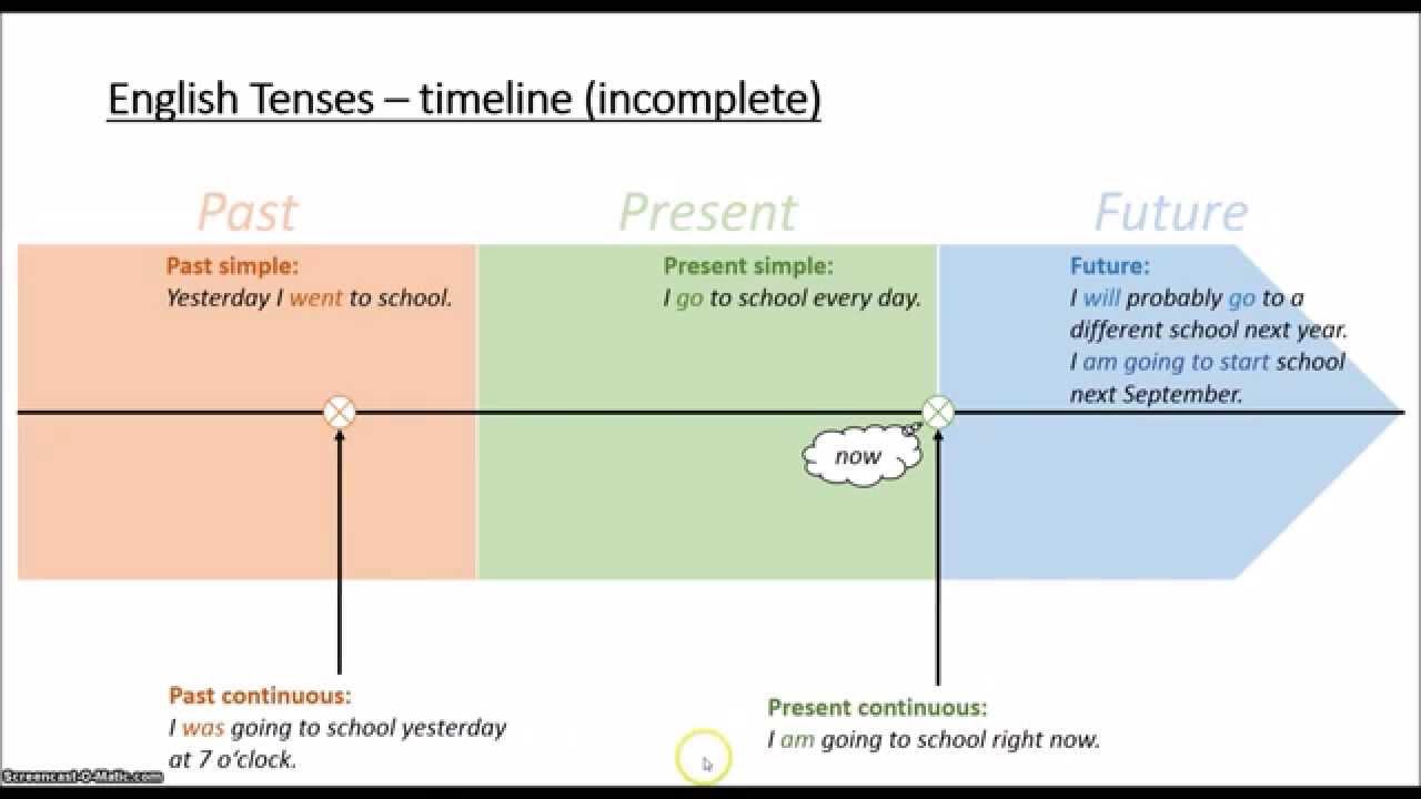 Tenses rumus tenses tenses pada dasarnya membicarakan tentang waktu terjadinya suatu kejadian atau peristiwa secara umum suatu kejadian bisa terjadi di waktu sekarang ccuart Choice Image