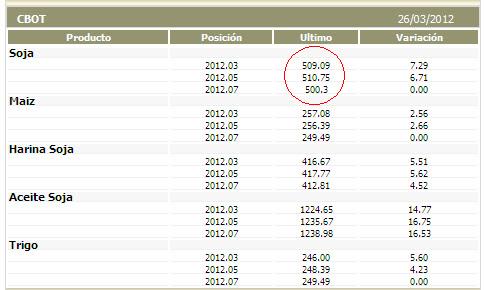 Precios de los granos ahora se caer an en 2014 taringa - Precios de granitos ...