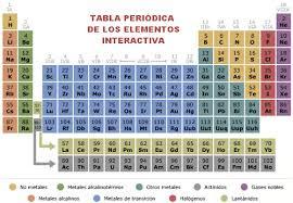 tabla peridica interactiva clic - Tabla Periodica 2017 Descargar