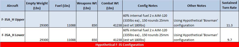 http://1.bp.blogspot.com/-3vE_d5gqFys/UZq65833uTI/AAAAAAAACW0/d08dPkI5jjQ/s1600/F35_H-Sust-Turn-Rates-3.jpg