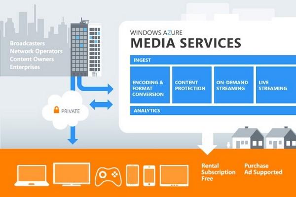 Windows Azure Media