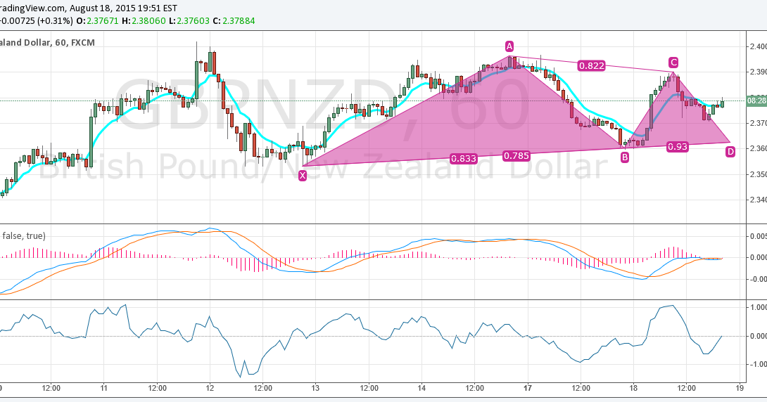 Possible Long Setup In GBPNZD