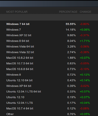 Ubuntu Grabs 1.12 Percent OS Market Share on Steam