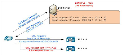 Using DNS A records to provide redundancy to Cisco CUCM IP Phone Services