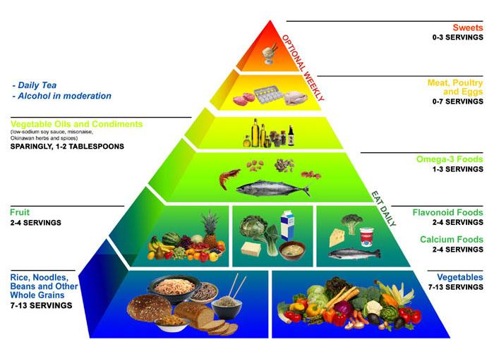 питание для снижения веса мужчине