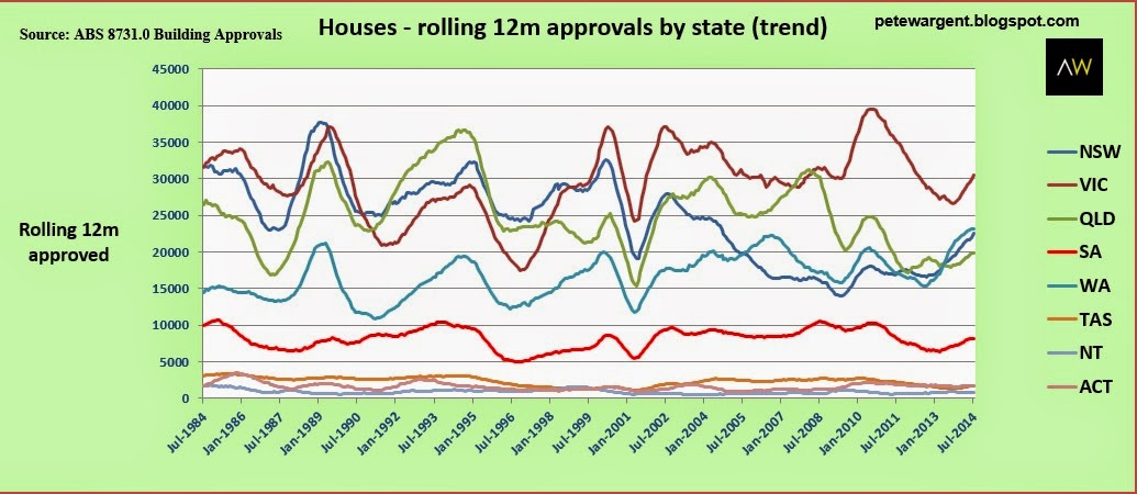 houses rolling 12m approvals by state