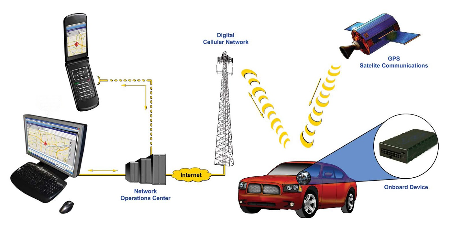 Gps Tracking System >> GPS Tracking Services