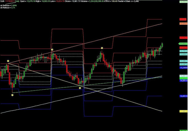 Dow Jones Wolfe Wave