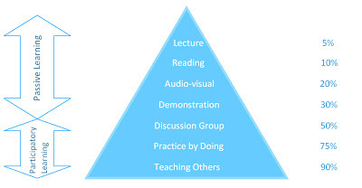 Adapted from the original 1996 Learning Pyramid.