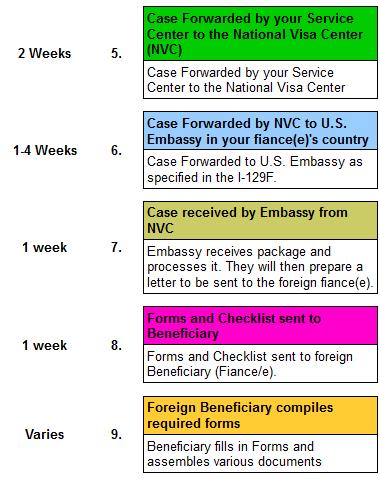 Part 4 How To Apply For A K 1 Fiance E Visa Of A U S