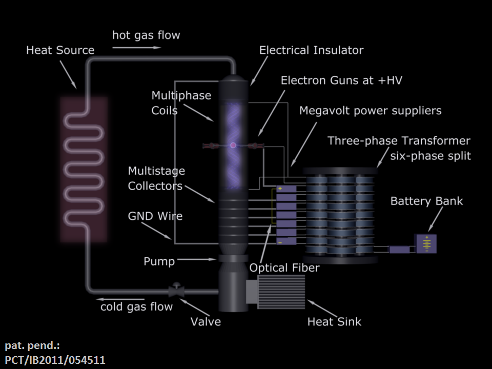 Multiphase Thermoelectric Converter - Power Plant