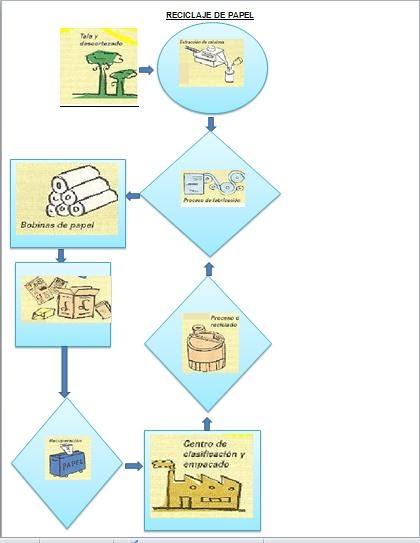 procesos tecnol u00f3gicos sofia  diagrama de flujo reciclaje