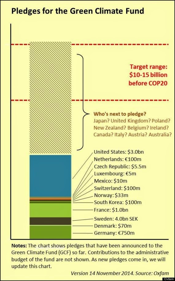 Pledges to the Green Climate (Credit: Oxfam) Fund Click to Enlarge.