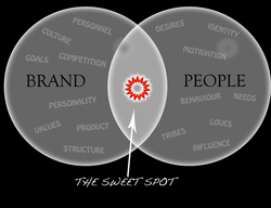 We help brands find the Sweet Spot