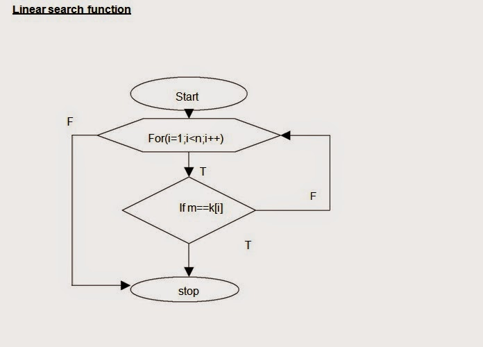 let us see c language  flow chart to perform the linear