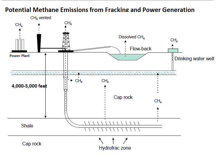 the benefits and environmental risks of fracking technology Fracking has an extraordinary number of positives for the environment and local economies, and very few negatives (if any) have ever the environmental protection agency and other environmental organizations have been concerned in the past with the potential for groundwater infiltration during the.