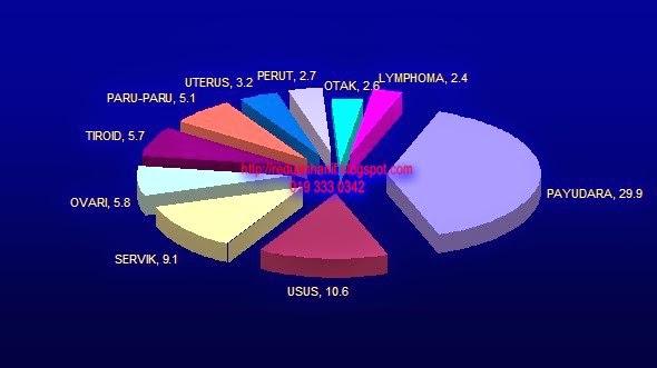 Statistik dan pecahan setiap penyakit wanita (Female Illnesses)