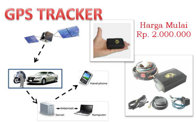 GPS Tracking