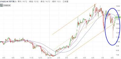 博耳電力(01685)股價已經返回至出沽空報告前