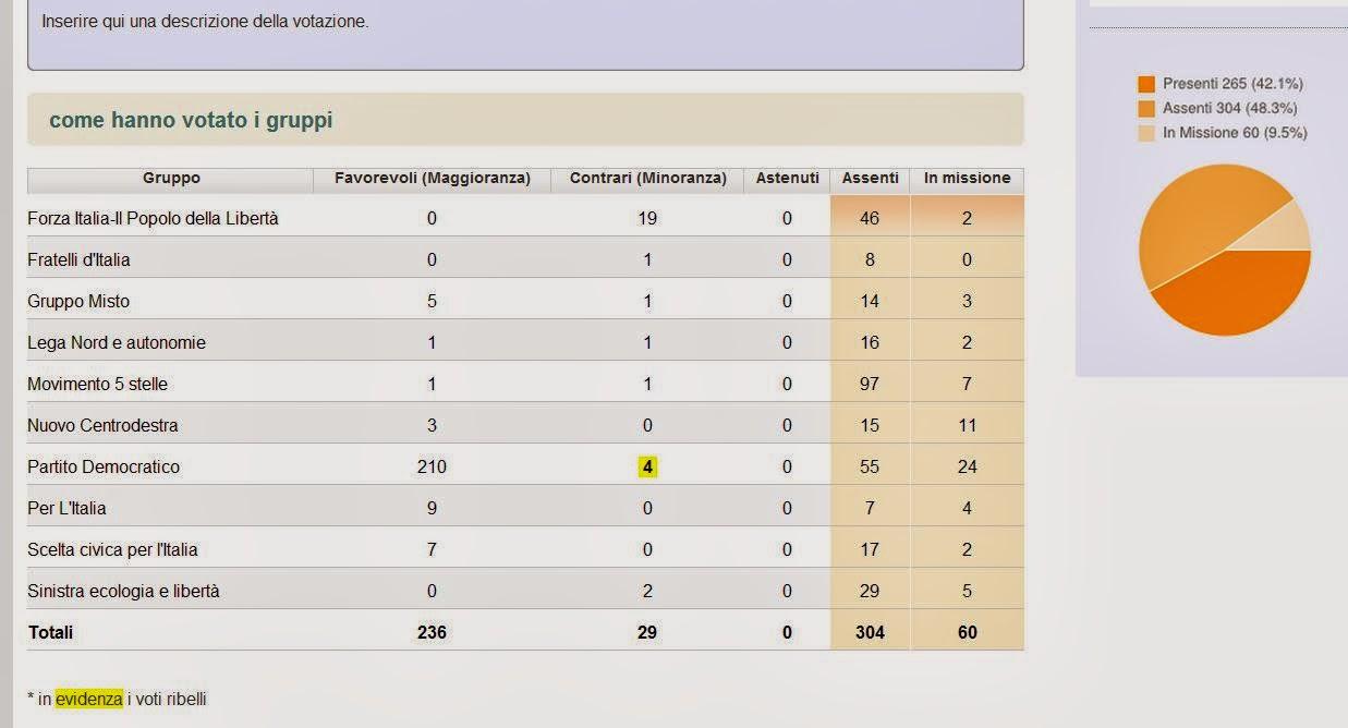 tratto da http://parlamento17.openpolis.it/votazione/camera/decreto-imu-banca-ditalia-ddl-1941-voto-finale/5951