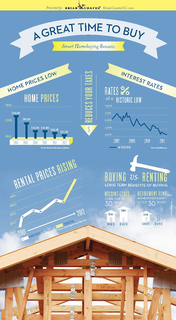 Infographic: Why Buy Now?