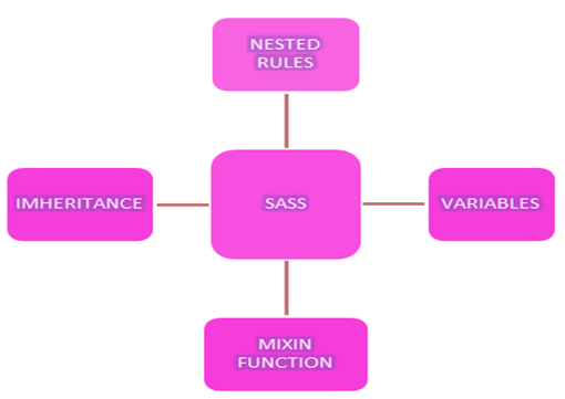 Understanding sass features tutorial savvytutorial savvy for Table th vs thead