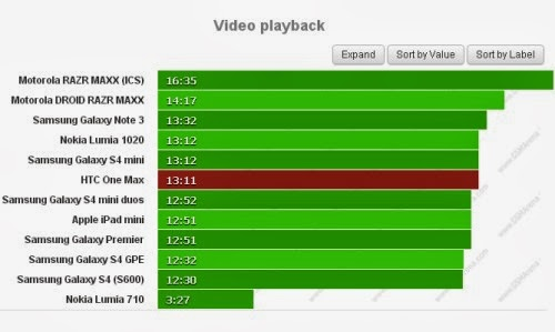 Il nuovo phablet Htc One Max si rivela un ottimo centro multimediale con un autonomia elevata