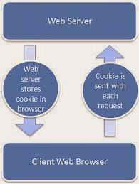 الكوكيز او الكعكات PHP Cookies
