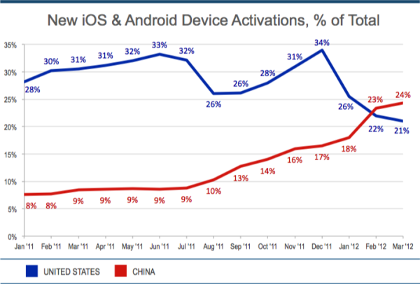 China has started activations IOS and Android