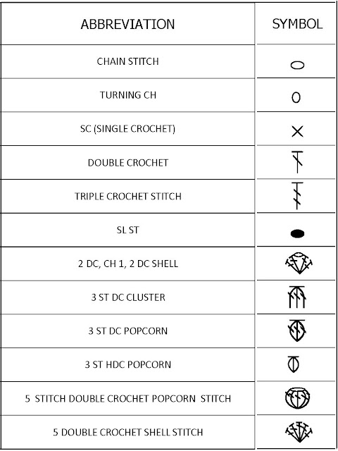 Crochet Knit Unlimited Crochet Symbols Language