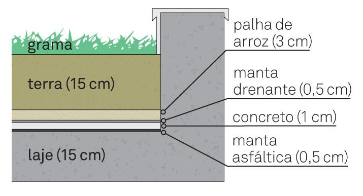 terraco jardim detalhe:Nas laterais da varanda, destaque para as lajes-jardim (detalhe à esq