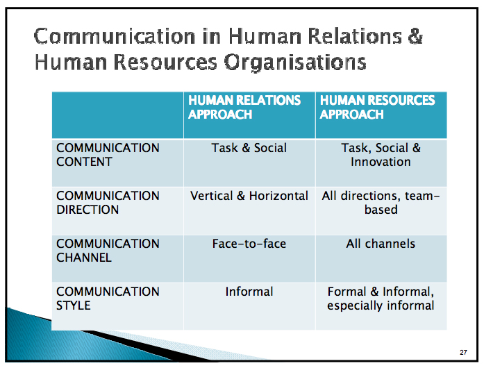 human relation vs human resources Human resources versus human capital management (human resources) vs external (human capital) but call it hcm or hrm or employee relations or od or oe or.