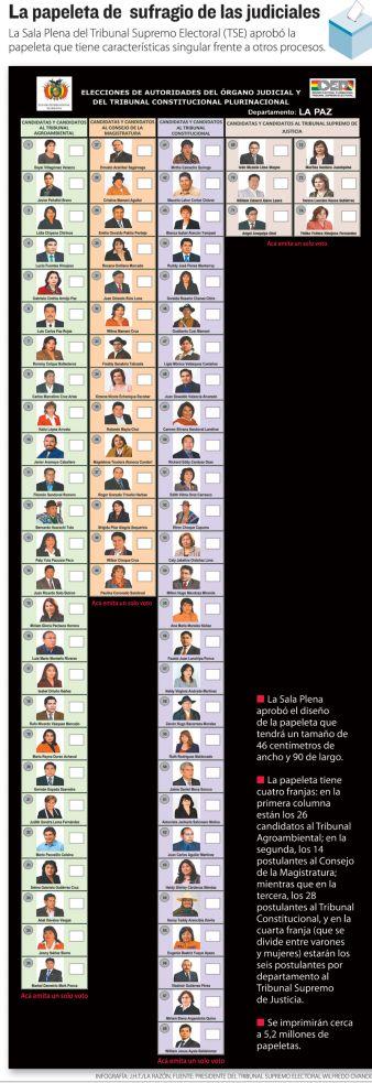 lista de elecciones: