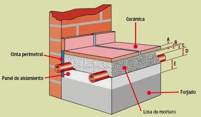 Emisores geotermia ii - Material suelo radiante ...