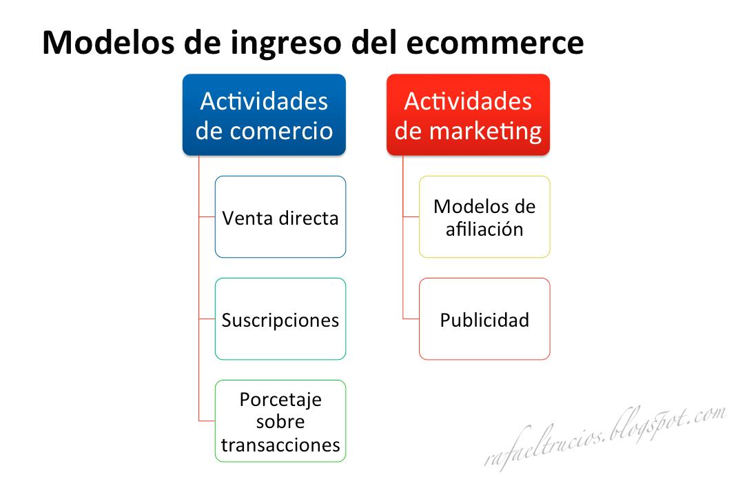 ¿QUE ES ECOMMERCE? - Definición del comercio electrónico / Características del ecommerce / TIPOS DE COMERCIO ELECTRÓNICO