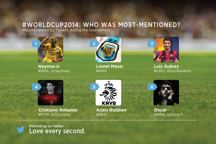 The most mentioned Players on twitter