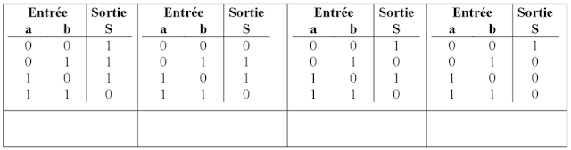 Exercices corrig s circuits logiques qcm and nand or xor for Additionneur logique