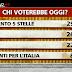 Ballarò come voterebbero oggi gli italiani il sondaggio di Pagnoncelli