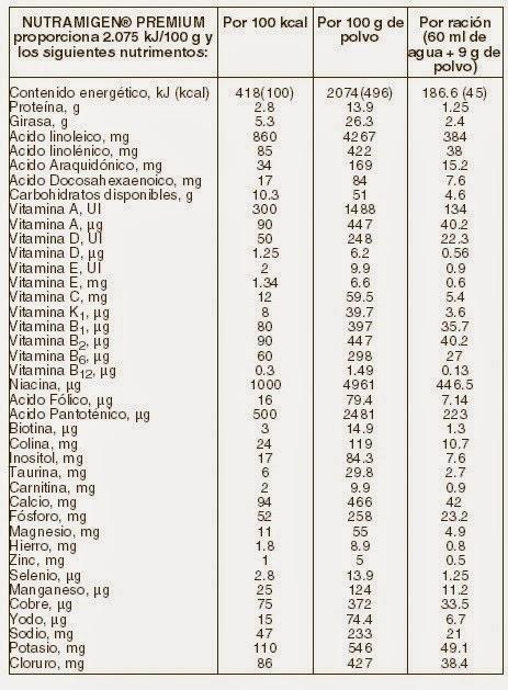 Bromatologia em Saúde